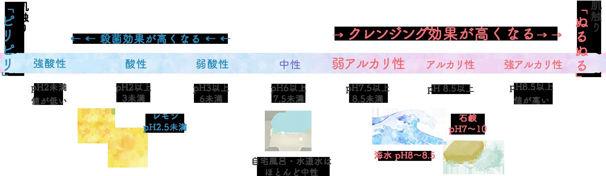 強酸性 酸性 弱酸性 中性 弱アルカリ性 アルカリ性 強アルカリ性 図